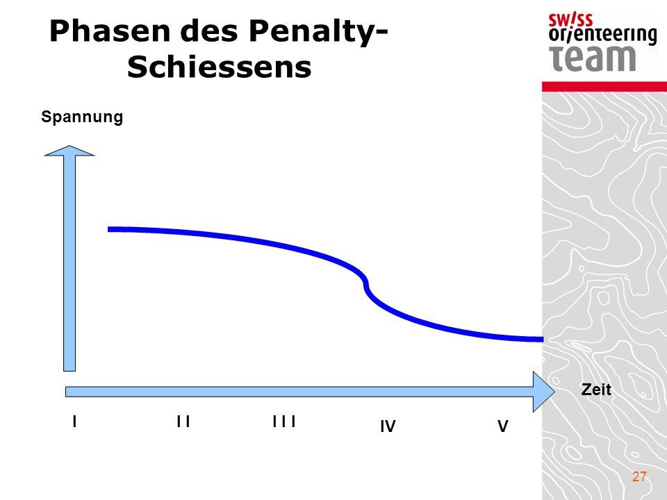 27 Phasen des Penalty- Schiessens Zeit Spannung II I I I IVV