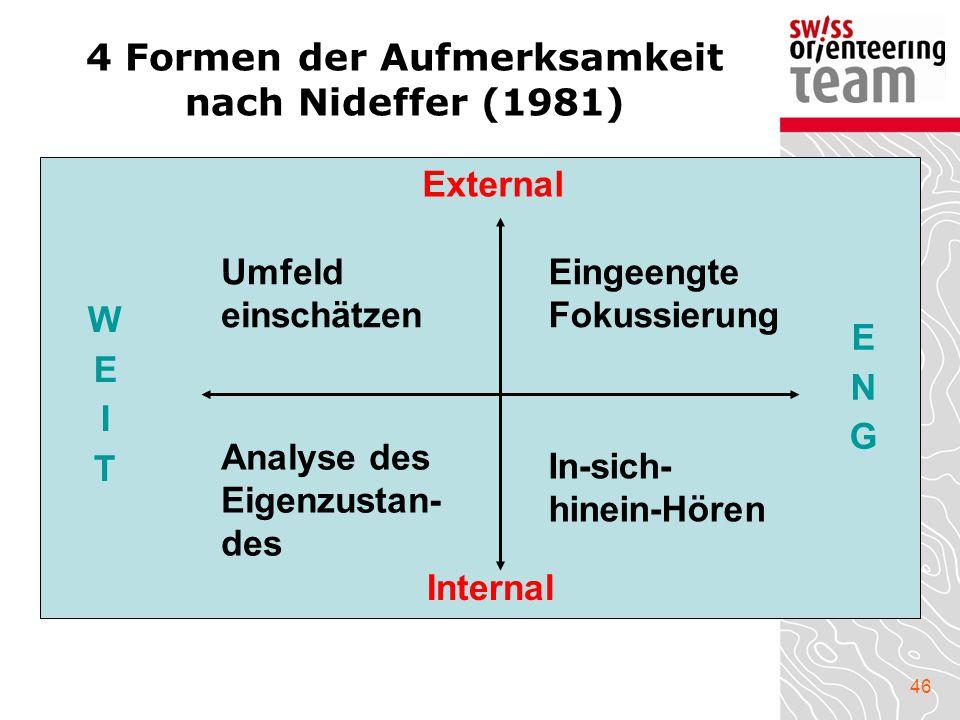46 4 Formen der Aufmerksamkeit nach Nideffer (1981) External Internal WEITWEIT ENGENG Umfeld einschätzen Eingeengte Fokussierung Analyse des Eigenzust