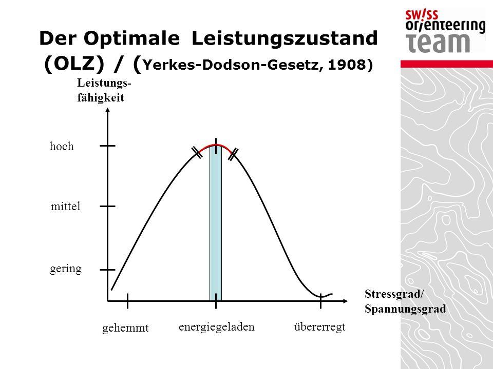 Der Optimale Leistungszustand (OLZ) / ( Yerkes-Dodson-Gesetz, 1908) Leistungs- fähigkeit Stressgrad/ Spannungsgrad gehemmt energiegeladenübererregt ho