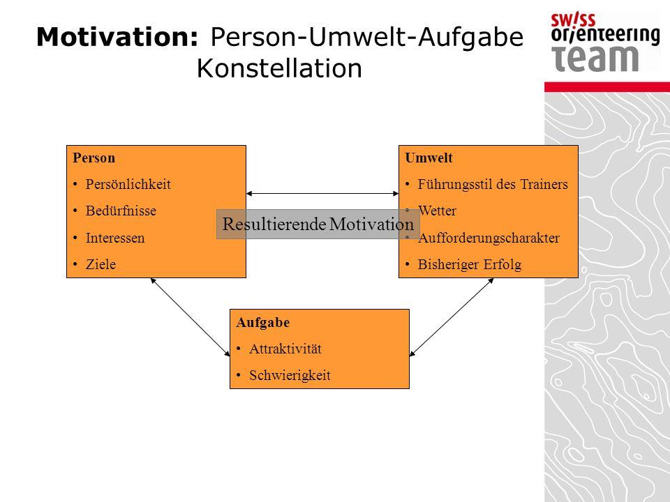 Motivation: Person-Umwelt-Aufgabe Konstellation Person Persönlichkeit Bedürfnisse Interessen Ziele Umwelt Führungsstil des Trainers Wetter Aufforderun