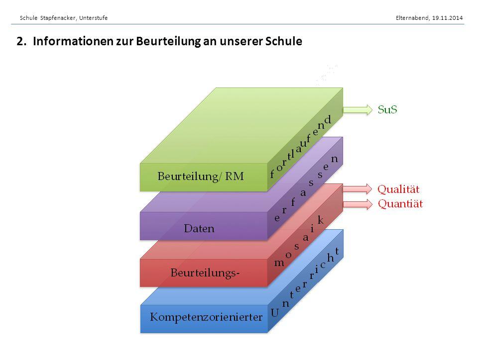 2. Informationen zur Beurteilung an unserer Schule Schule Stapfenacker, UnterstufeElternabend, 19.11.2014