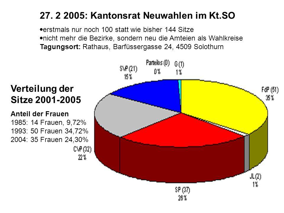 27. 2 2005: Kantonsrat Neuwahlen im Kt.SO  erstmals nur noch 100 statt wie bisher 144 Sitze  nicht mehr die Bezirke, sondern neu die Amteien als Wah