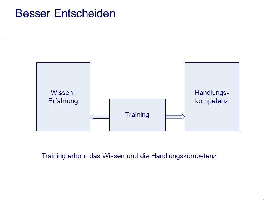 5 Besser Entscheiden Wissen, Erfahrung Training Handlungs- kompetenz Training erhöht das Wissen und die Handlungskompetenz