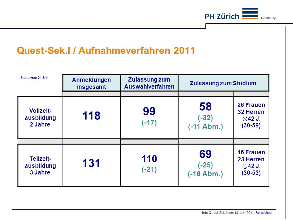 Quest-Sek.I / Aufnahmeverfahren 2011 Stand vom 24.5.11 Vollzeit- ausbildung 2 Jahre Teilzeit- ausbildung 3 Jahre Anmeldungen insgesamt 118 131 Zulassu