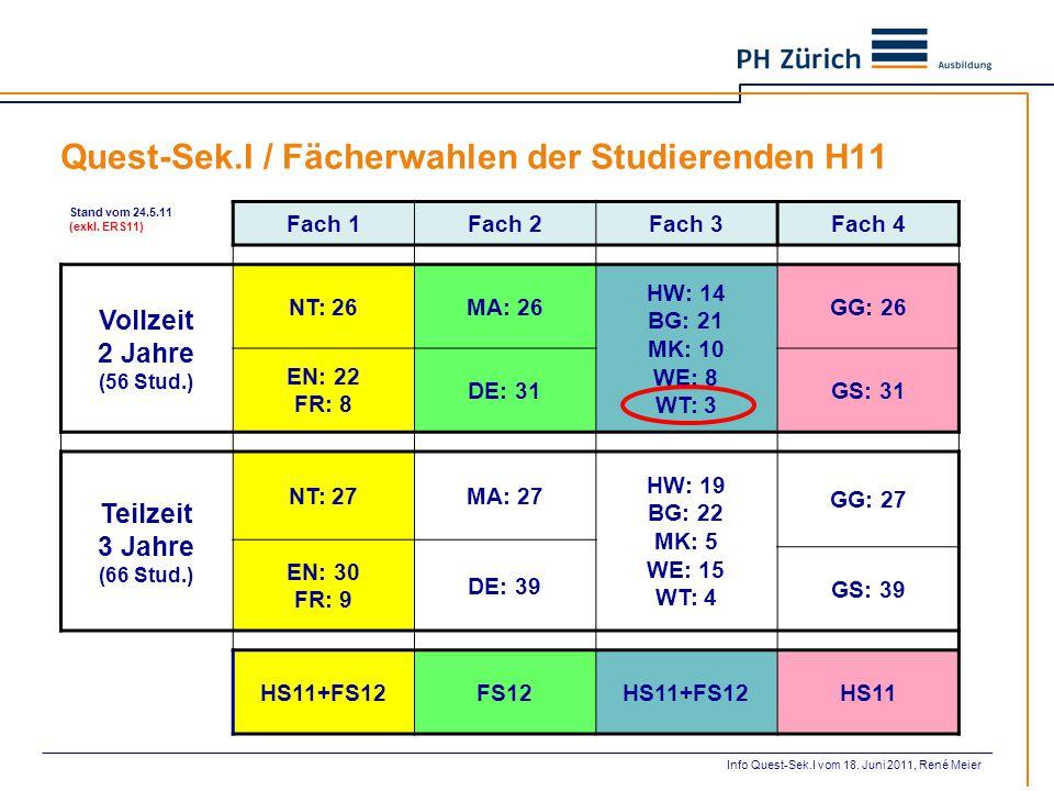 Quest-Sek.I / Fächerwahlen der Studierenden H11 Stand vom 24.5.11 (exkl. ERS11) Fach 1Fach 2Fach 3Fach 4 Vollzeit 2 Jahre (56 Stud.) NT: 26MA: 26 HW: