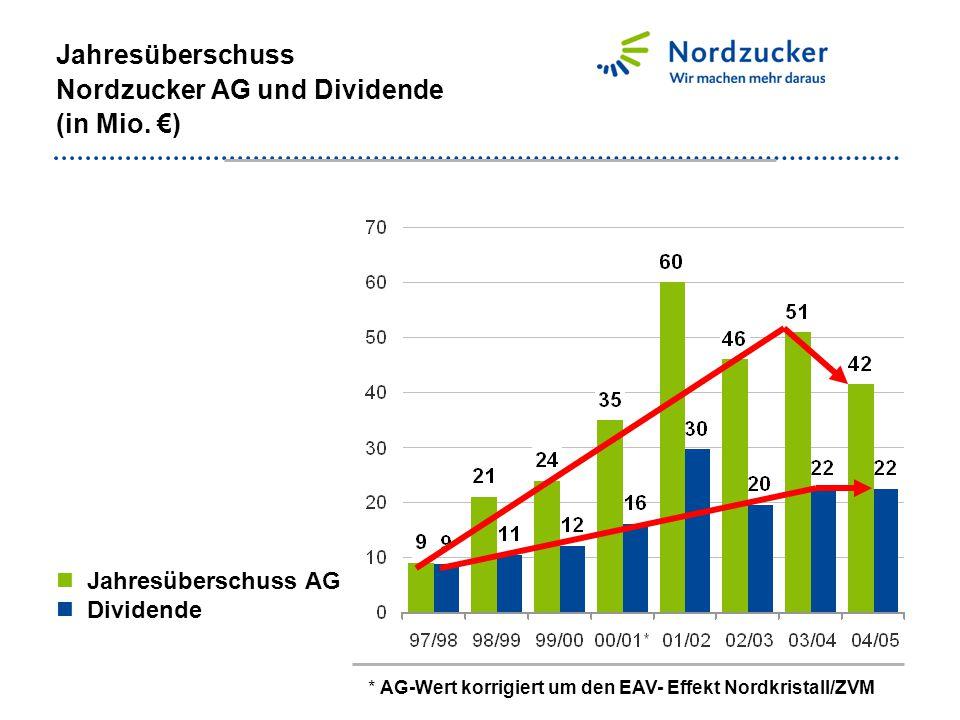 Jahresüberschuss Nordzucker AG und Dividende (in Mio. €) Jahresüberschuss AG Dividende * AG-Wert korrigiert um den EAV- Effekt Nordkristall/ZVM