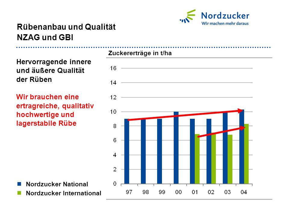 Nordzucker National Nordzucker International Rübenanbau und Qualität NZAG und GBI Hervorragende innere und äußere Qualität der Rüben Wir brauchen eine