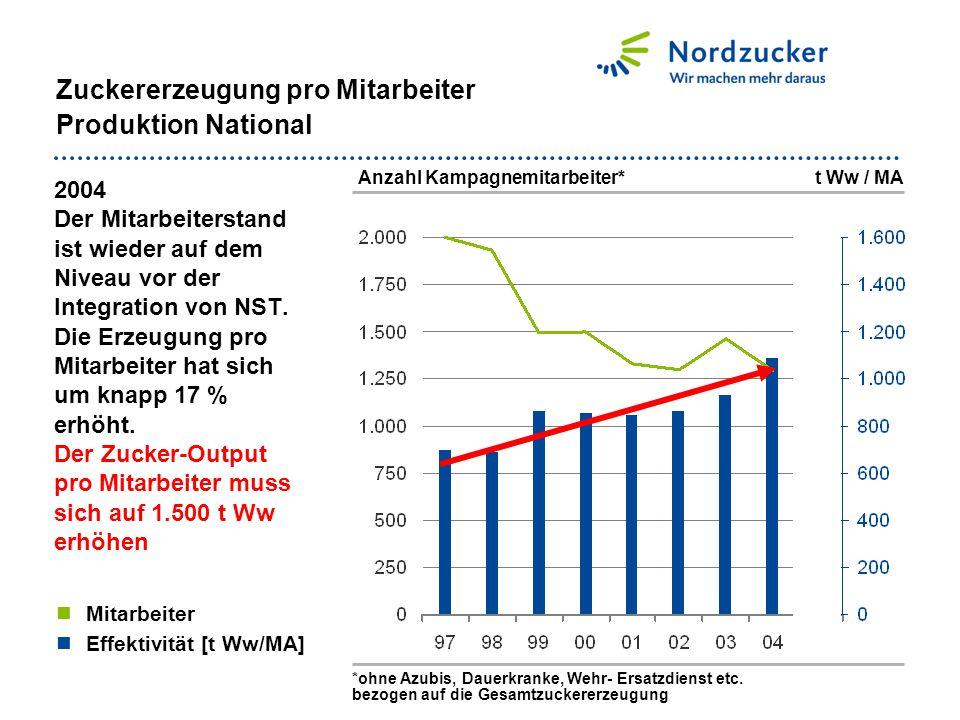 Zuckererzeugung pro Mitarbeiter Produktion National 2004 Der Mitarbeiterstand ist wieder auf dem Niveau vor der Integration von NST. Die Erzeugung pro