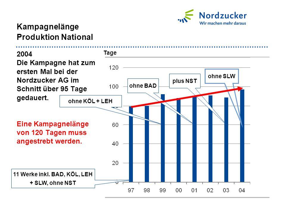 ohne KÖL + LEH Kampagnelänge Produktion National 2004 Die Kampagne hat zum ersten Mal bei der Nordzucker AG im Schnitt über 95 Tage gedauert. Eine Kam