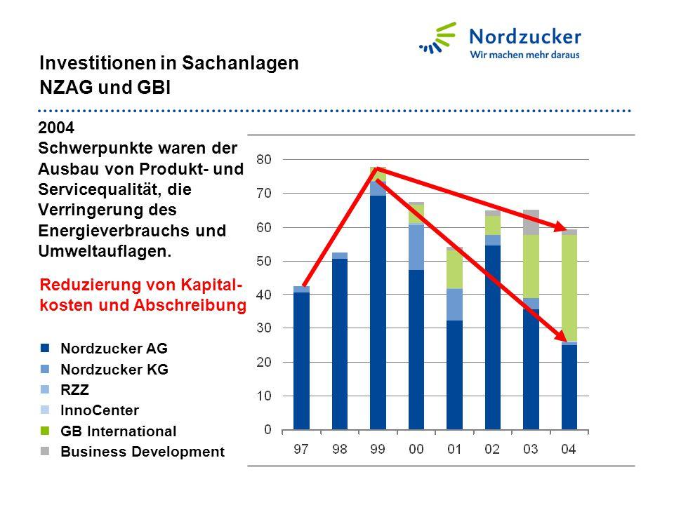 2004 Schwerpunkte waren der Ausbau von Produkt- und Servicequalität, die Verringerung des Energieverbrauchs und Umweltauflagen. Nordzucker AG Nordzuck