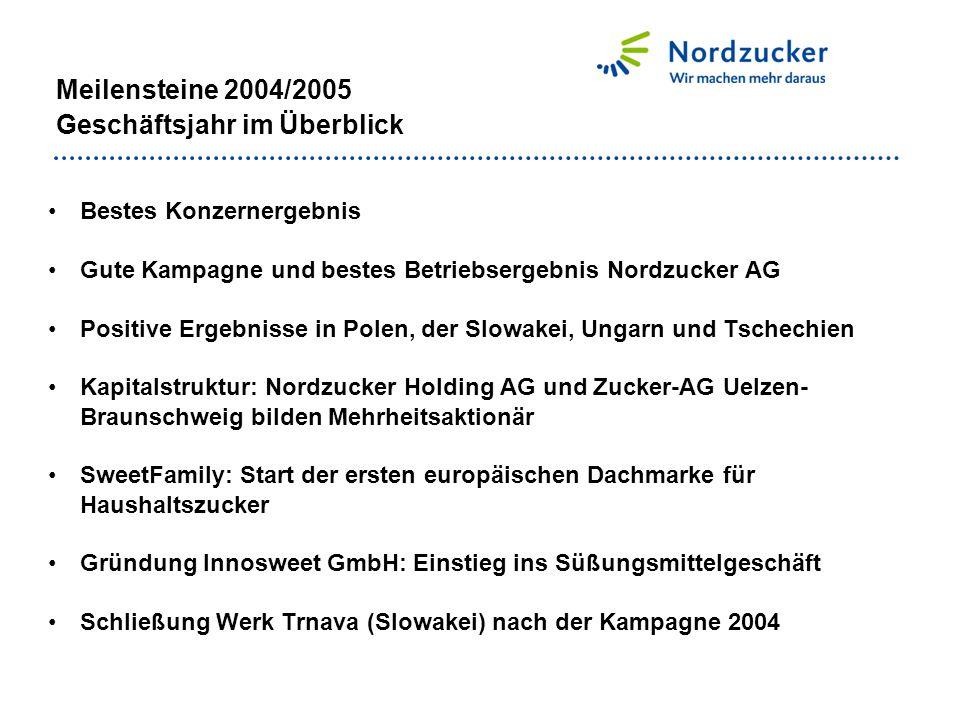Meilensteine 2004/2005 Geschäftsjahr im Überblick Bestes Konzernergebnis Gute Kampagne und bestes Betriebsergebnis Nordzucker AG Positive Ergebnisse i