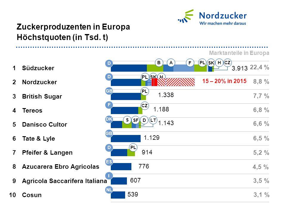 1 Südzucker 2 Nordzucker 3 British Sugar 4 Tereos 5 Danisco Cultor 6 Tate & Lyle 8 Azucarera Ebro Agricolas 9 Agricola Saccarifera Italiana Zuckerprod