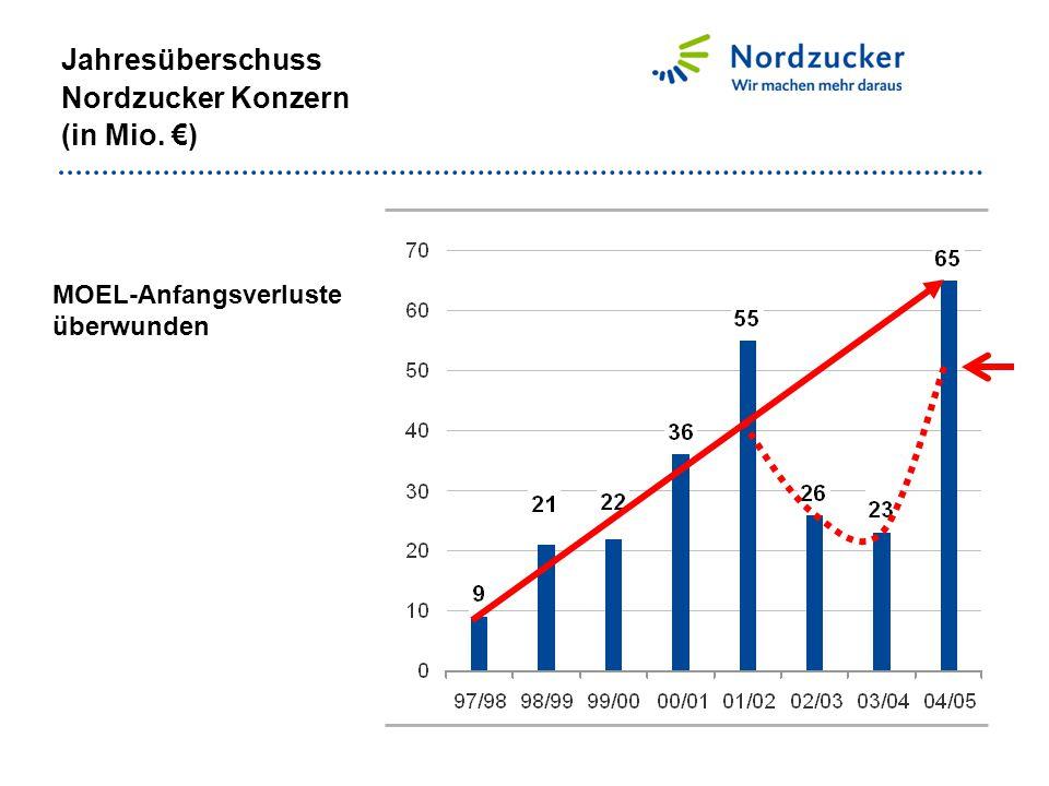 Jahresüberschuss Nordzucker Konzern (in Mio. €) MOEL-Anfangsverluste überwunden