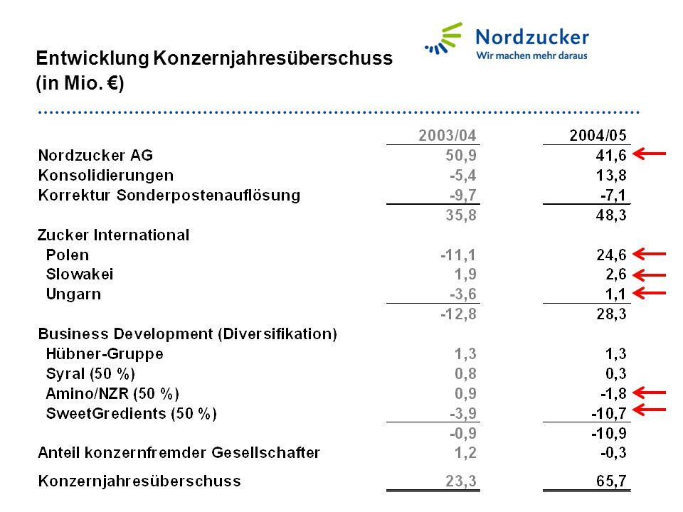 Eigenkapitalquote (Konzern) Eigenkapital + 60 % Sonderposten./.