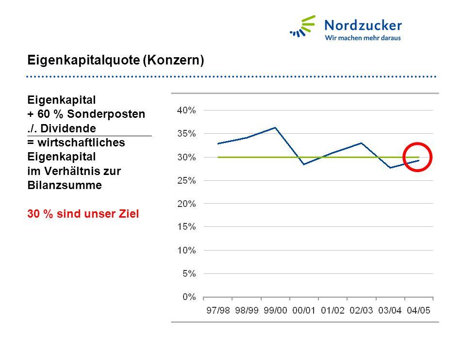 Eigenkapitalquote (Konzern) Eigenkapital + 60 % Sonderposten./. Dividende = wirtschaftliches Eigenkapital im Verhältnis zur Bilanzsumme 30 % sind unse