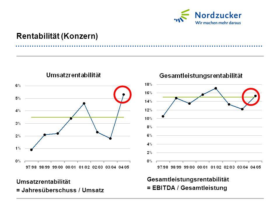 Maßnahmen der Nordzucker I Nordzucker schrumpft - oder muss wachsen Wir wollen mit der Rübe wachsen Wir wollen eine starke Nr.