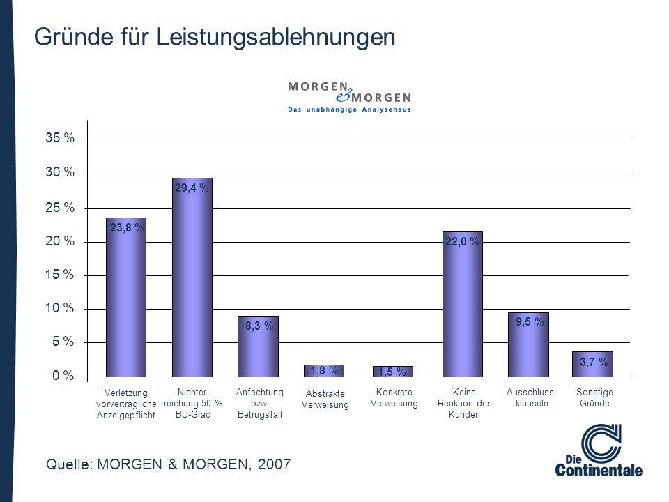 Gründe für Leistungsablehnungen 0 % 5 % 10 % 15 % 20 % 25 % 30 % 35 % Verletzung vorvertragliche Anzeigepflicht Nichter- reichung 50 % BU-Grad Anfecht
