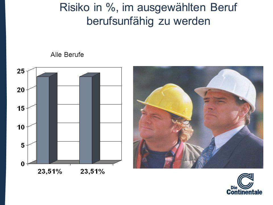 Risiko in %, im ausgewählten Beruf berufsunfähig zu werden Alle Berufe