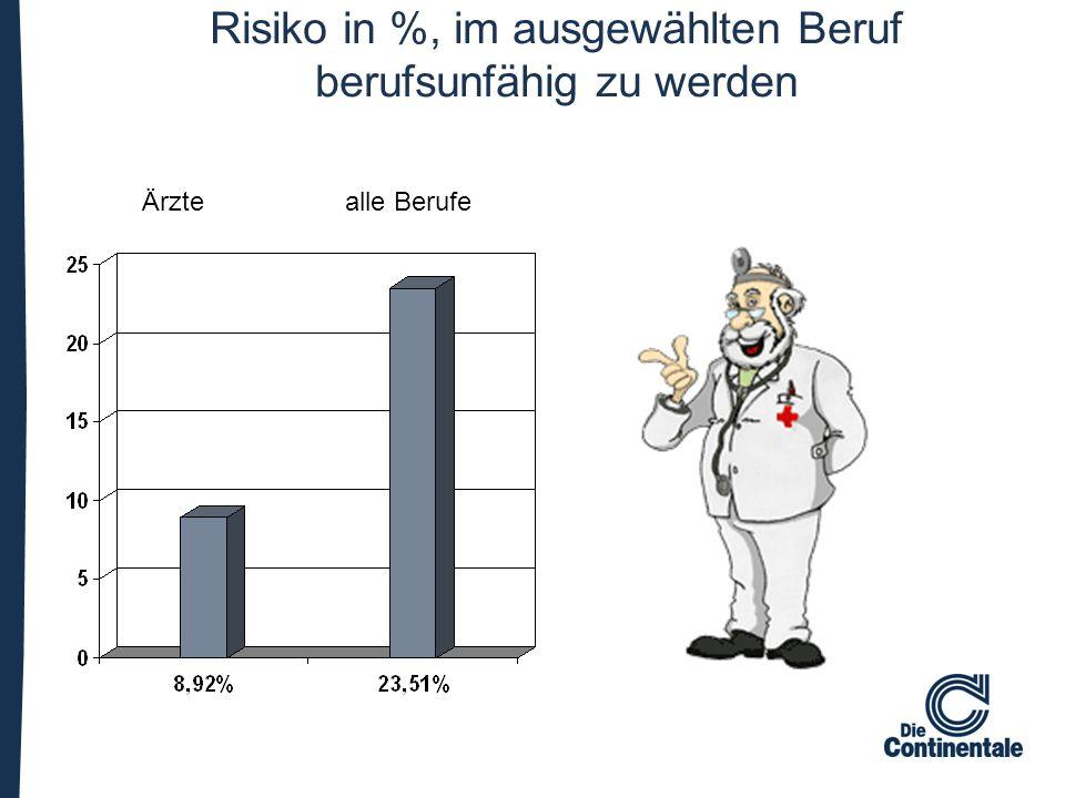 Risiko in %, im ausgewählten Beruf berufsunfähig zu werden Ärzte alle Berufe