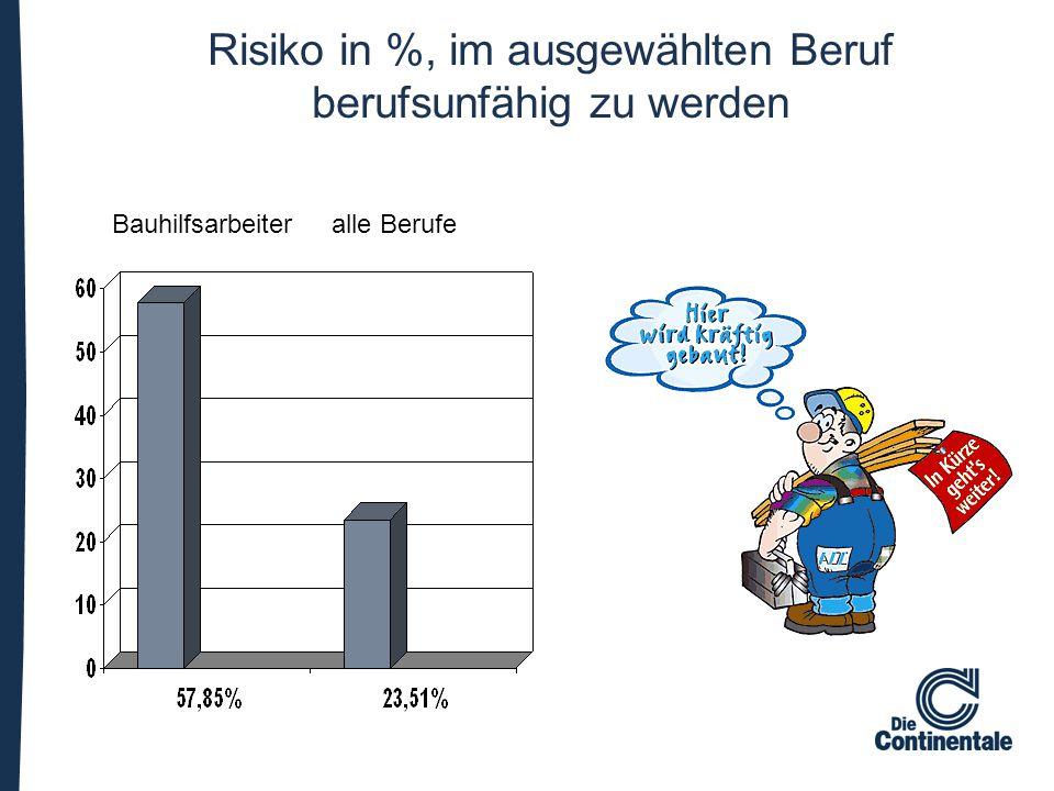 Risiko in %, im ausgewählten Beruf berufsunfähig zu werden Bauhilfsarbeiter alle Berufe