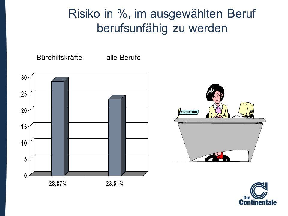 Risiko in %, im ausgewählten Beruf berufsunfähig zu werden Bürohilfskräfte alle Berufe