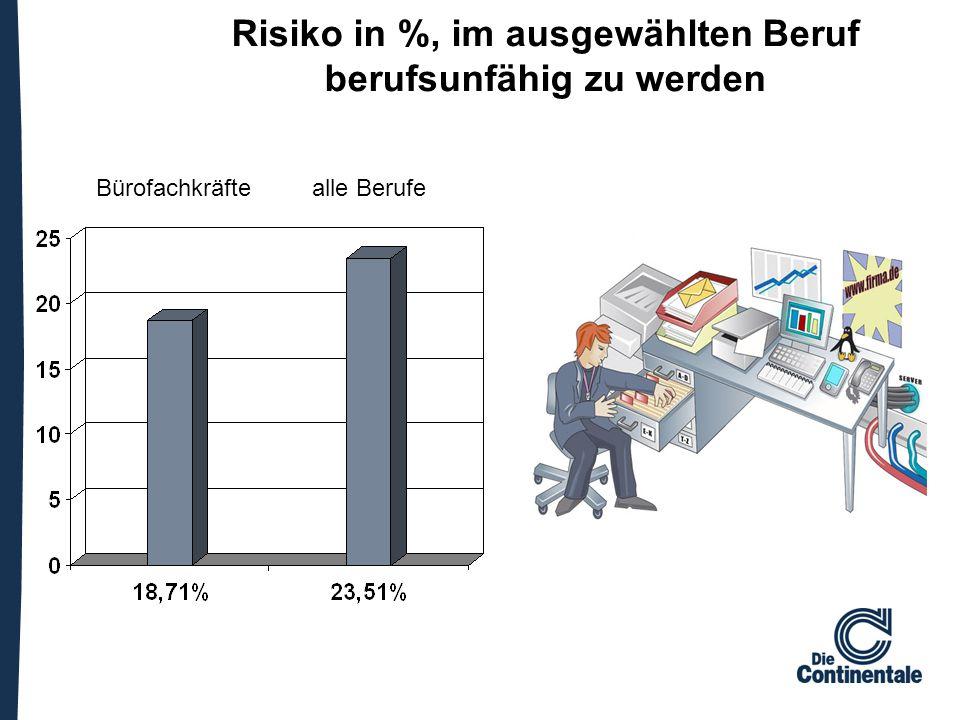 Risiko in %, im ausgewählten Beruf berufsunfähig zu werden Bürofachkräfte alle Berufe