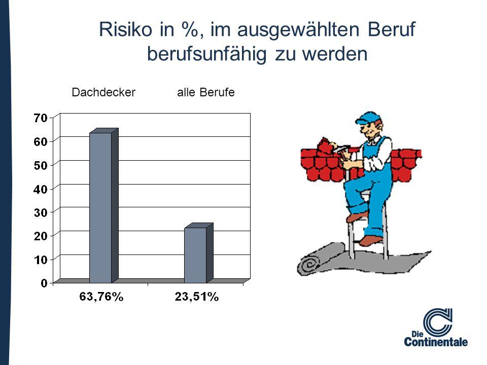 Risiko in %, im ausgewählten Beruf berufsunfähig zu werden Dachdecker alle Berufe