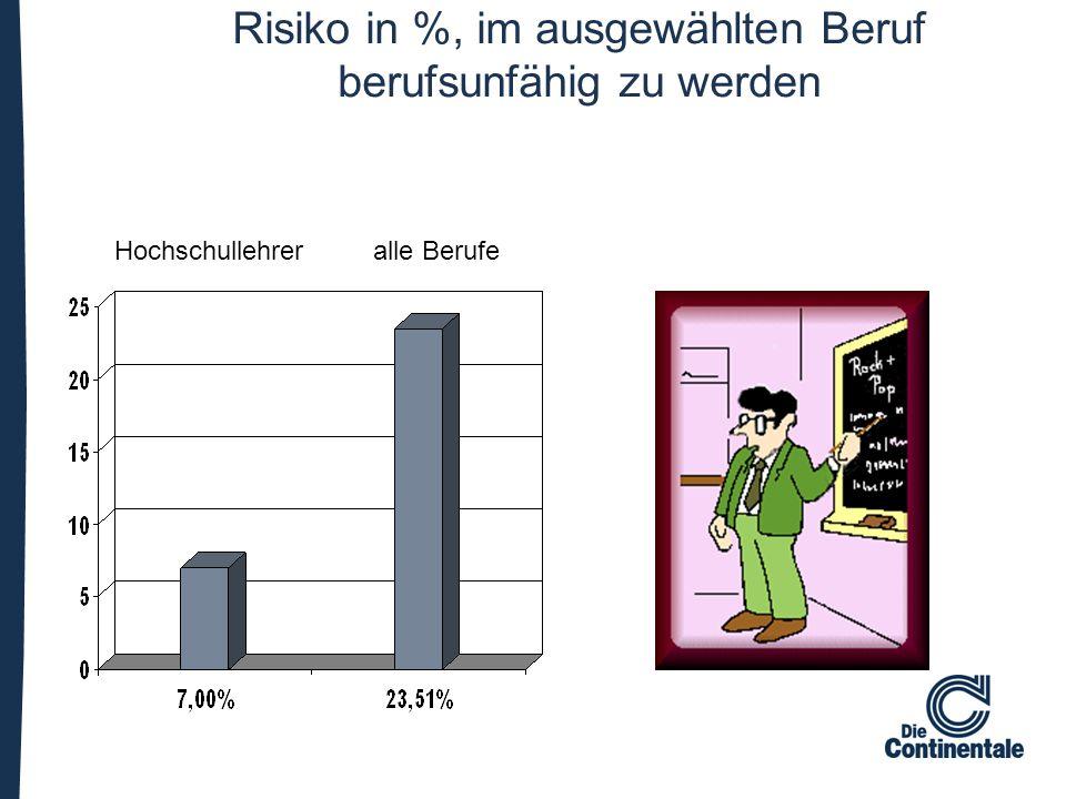 Risiko in %, im ausgewählten Beruf berufsunfähig zu werden Hochschullehrer alle Berufe