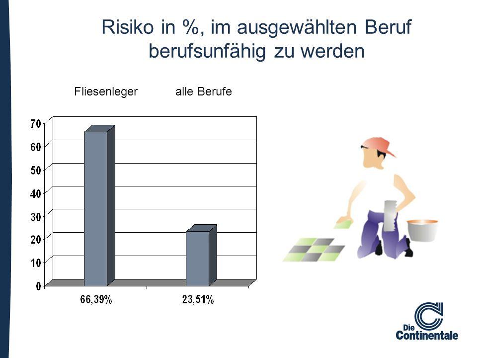 Risiko in %, im ausgewählten Beruf berufsunfähig zu werden Fliesenleger alle Berufe