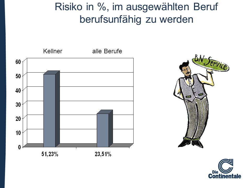 Risiko in %, im ausgewählten Beruf berufsunfähig zu werden Kellner alle Berufe