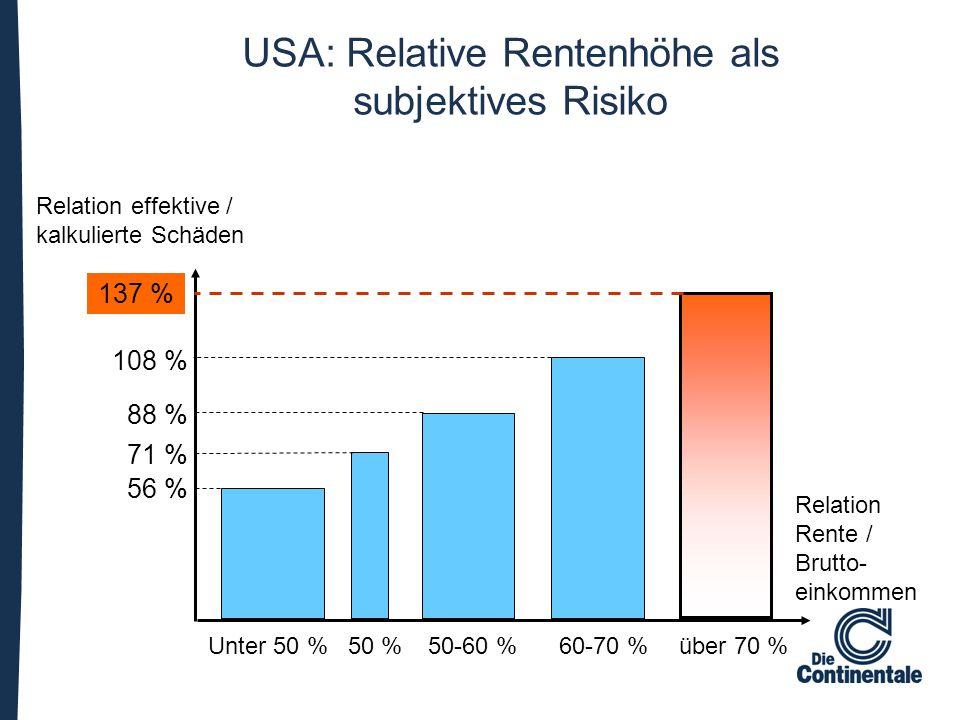 USA: Relative Rentenhöhe als subjektives Risiko Unter 50 %50 %50-60 %60-70 %über 70 % 108 % 88 % 71 % 56 % Relation Rente / Brutto- einkommen Relation