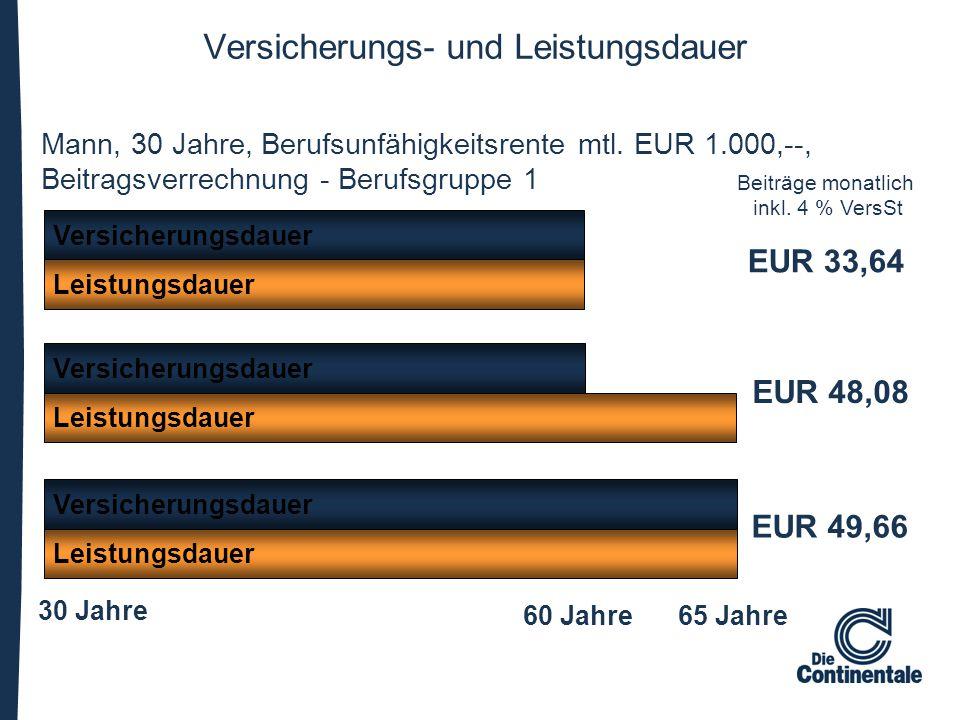 Versicherungs- und Leistungsdauer Versicherungsdauer Leistungsdauer Versicherungsdauer Leistungsdauer Versicherungsdauer Leistungsdauer Mann, 30 Jahre