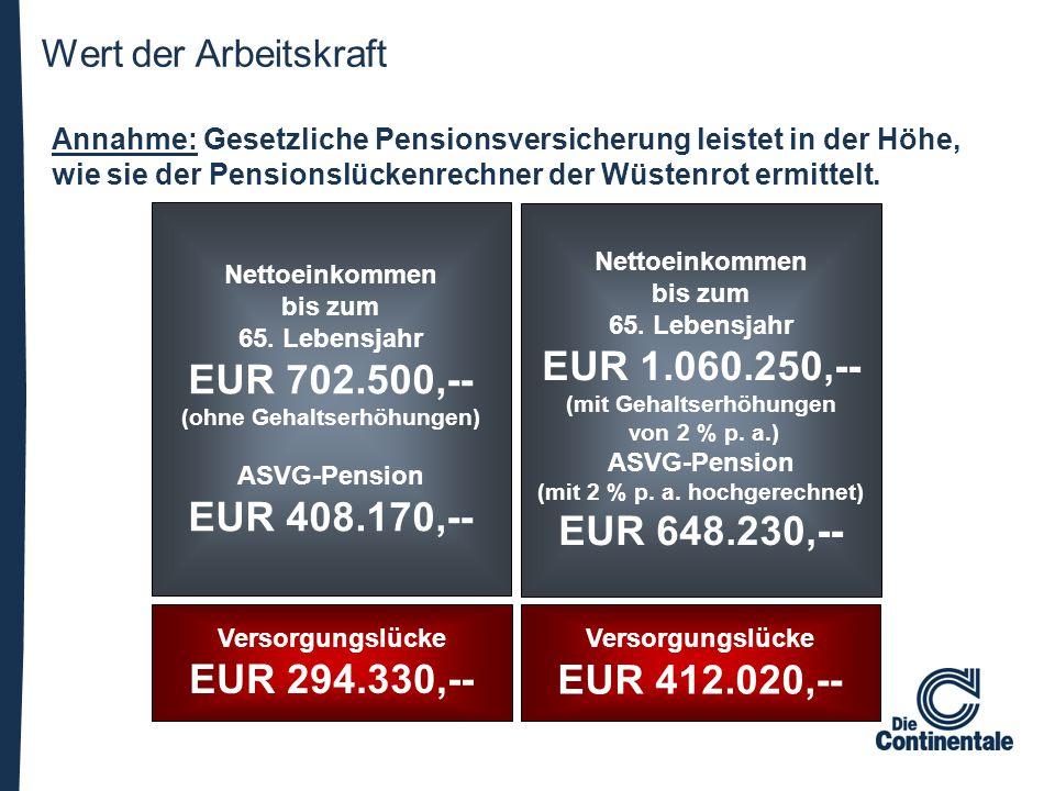 Annahme: Gesetzliche Pensionsversicherung leistet in der Höhe, wie sie der Pensionslückenrechner der Wüstenrot ermittelt. Nettoeinkommen bis zum 65. L