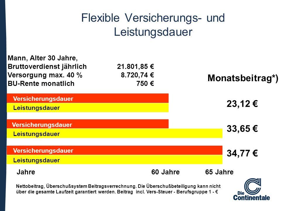 Flexible Versicherungs- und Leistungsdauer Mann, Alter 30 Jahre, Bruttoverdienst jährlich 21.801,85 € Versorgung max. 40 % 8.720,74 € BU-Rente monatli
