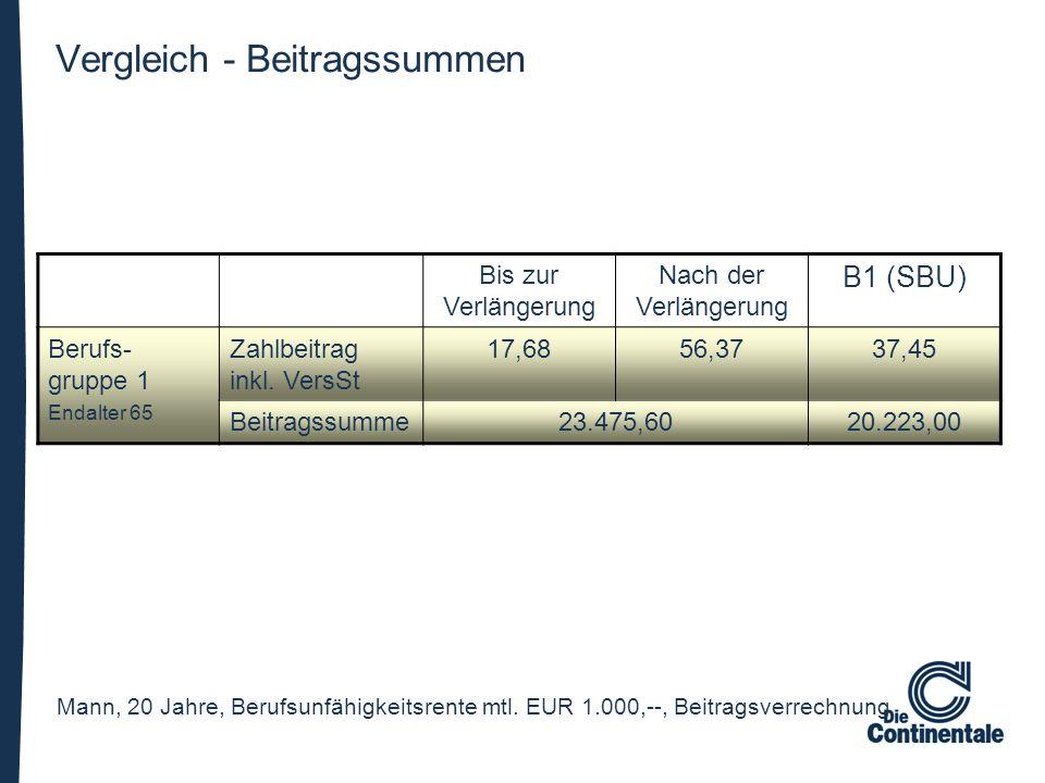 Vergleich - Beitragssummen Bis zur Verlängerung Nach der Verlängerung B1 (SBU) Berufs- gruppe 1 Endalter 65 Zahlbeitrag inkl. VersSt 17,6856,3737,45 B