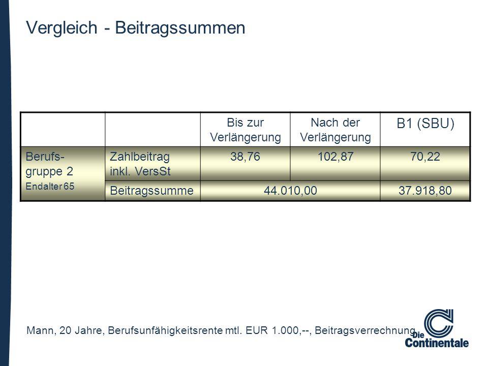 Bis zur Verlängerung Nach der Verlängerung B1 (SBU) Berufs- gruppe 2 Endalter 65 Zahlbeitrag inkl. VersSt 38,76102,8770,22 Beitragssumme44.010,0037.91