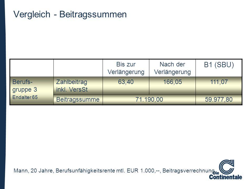 Bis zur Verlängerung Nach der Verlängerung B1 (SBU) Berufs- gruppe 3 Endalter 65 Zahlbeitrag inkl. VersSt 63,40166,05111,07 Beitragssumme71.190,0059.9