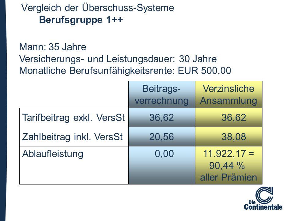 Vergleich der Überschuss-Systeme Berufsgruppe 1++ Beitrags- verrechnung Tarifbeitrag exkl. VersSt Verzinsliche Ansammlung 36,62 Zahlbeitrag inkl. Vers