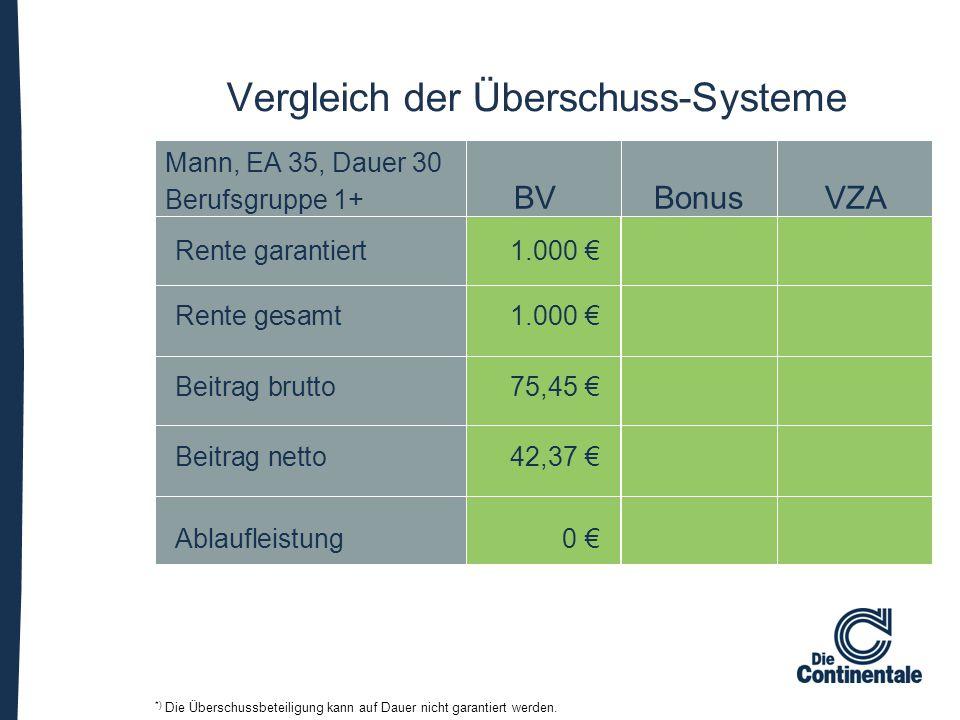 Mann, EA 35, Dauer 30 Berufsgruppe 1+ BVBonusVZA Rente garantiert1.000 € Rente gesamt1.000 € Beitrag brutto75,45 € Beitrag netto42,37 € Ablaufleistung