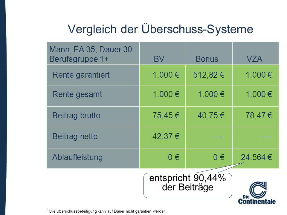 Vergleich der Überschuss-Systeme Mann, EA 35, Dauer 30 Berufsgruppe 1+BVBonusVZA Rente garantiert1.000 €512,82 €1.000 € Rente gesamt1.000 €1.000 €1.00