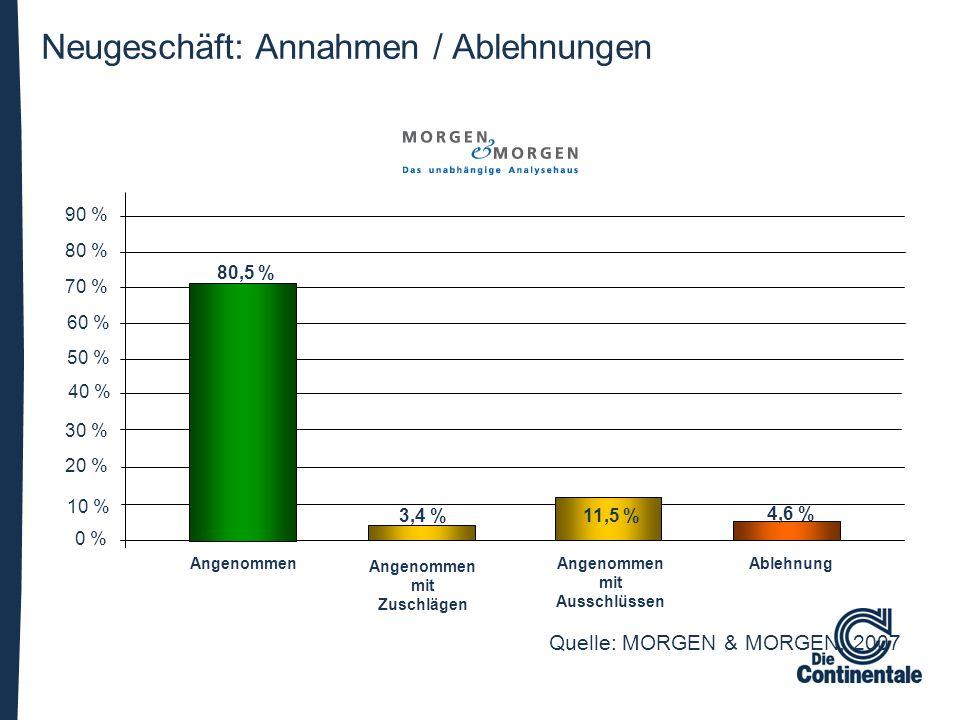 Neugeschäft: Annahmen / Ablehnungen 0 % 10 % 20 % 30 % 40 % 50 % 60 % 70 % Angenommen Angenommen mit Zuschlägen Angenommen mit Ausschlüssen Ablehnung