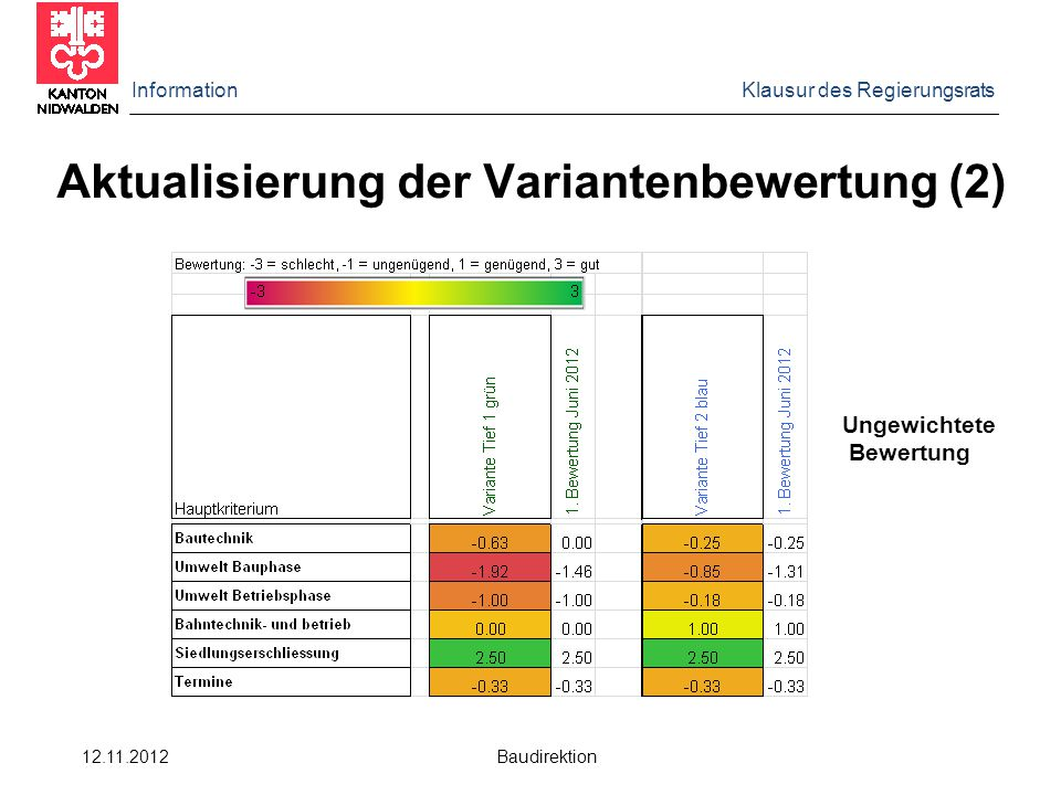 Information Klausur des Regierungsrats 12.11.2012 Baudirektion Aktualisierung der Variantenbewertung (2) Ungewichtete Bewertung