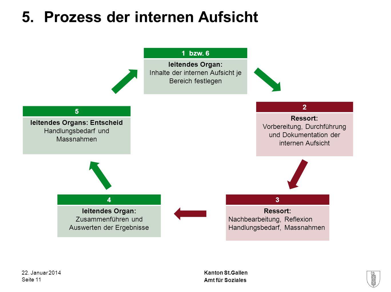 Kanton St.Gallen 5. Prozess der internen Aufsicht 22. Januar 2014 Seite 11 Amt für Soziales 1 bzw. 6 leitendes Organ: Inhalte der internen Aufsicht je