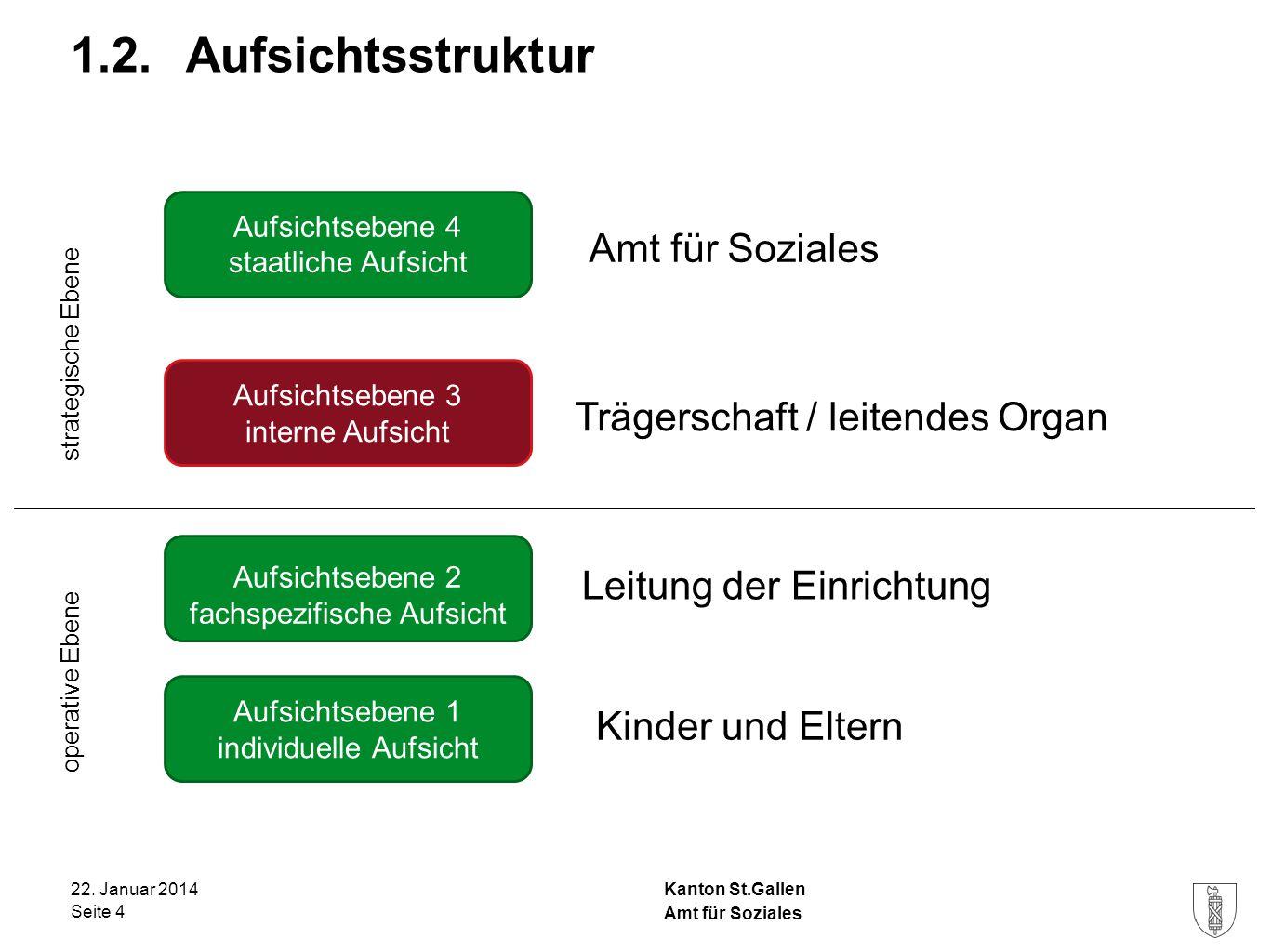 Kanton St.Gallen 1.2. Aufsichtsstruktur 22. Januar 2014 Seite 4 Amt für Soziales Aufsichtsebene 4 staatliche Aufsicht Aufsichtsebene 3 interne Aufsich