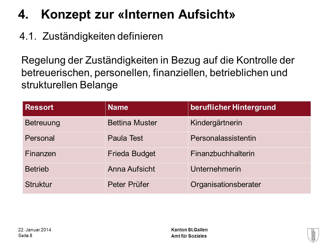 Kanton St.Gallen 4. Konzept zur «Internen Aufsicht» 22. Januar 2014 Seite 8 Amt für Soziales 4.1. Zuständigkeiten definieren Regelung der Zuständigkei