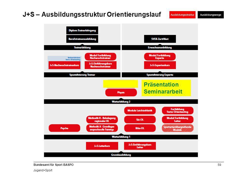 59 Bundesamt für Sport BASPO Jugend+Sport AusbildungsstrukturAusbildungswege J+S – Ausbildungsstruktur Orientierungslauf Präsentation Seminararbeit