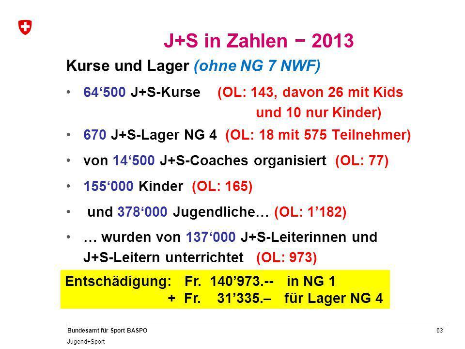 63 Bundesamt für Sport BASPO Jugend+Sport Kurse und Lager (ohne NG 7 NWF) 64'500 J+S-Kurse (OL: 143, davon 26 mit Kids und 10 nur Kinder) 670 J+S-Lage
