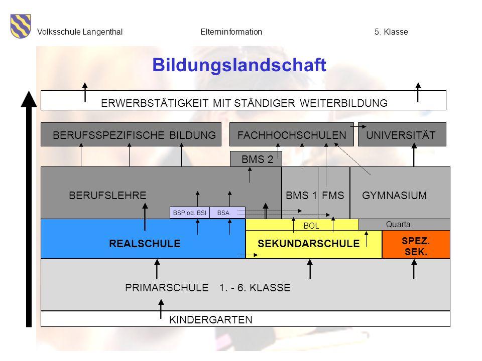 Volksschule Langenthal Elterninformation5. Klasse Bildungslandschaft BMS 2 UNIVERSITÄT ERWERBSTÄTIGKEIT MIT STÄNDIGER WEITERBILDUNG FACHHOCHSCHULENBER