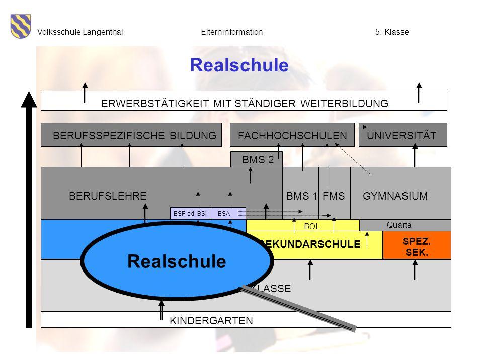 Volksschule Langenthal Elterninformation5. Klasse Realschule BMS 2 UNIVERSITÄT ERWERBSTÄTIGKEIT MIT STÄNDIGER WEITERBILDUNG FACHHOCHSCHULENBERUFSSPEZI