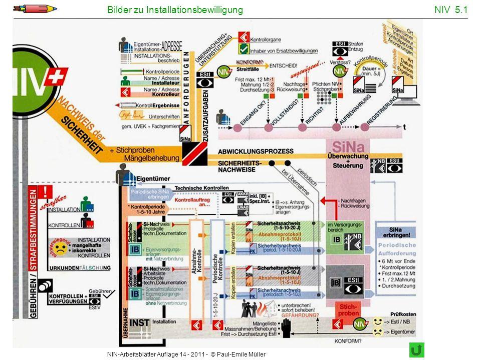 NIN-Arbeitsblätter Auflage 14 - 2011 - © Paul-Emile Müller Bilder zu InstallationsbewilligungNIV 5.1